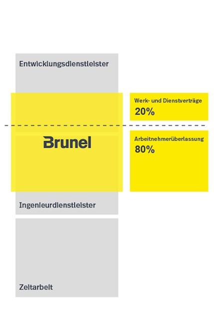 Positionierung Brunel