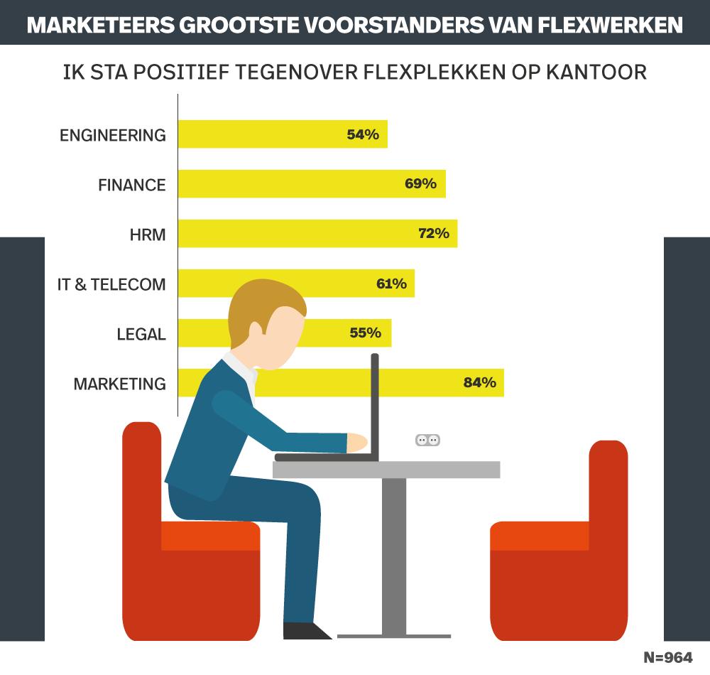 recruitment-onderzoek-infographic-minder-loon-vs-leuker-werk-desktop