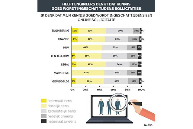Infografic recruitment onderzoek online Solliciteren. Inschatting kennis.
