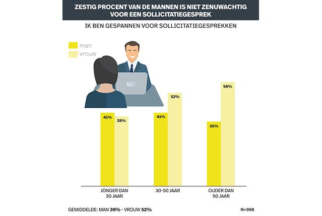 Infografic recruitment onderzoek online solliciteren. Zenuwen sollicitatiegesprek