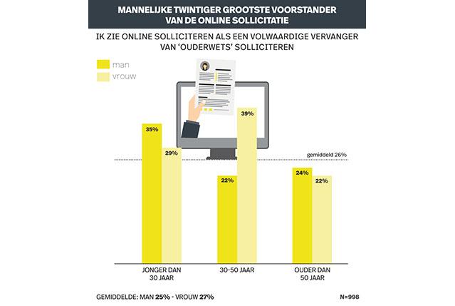 Infografic recruitment Onderzoek Online Solliciteren - voorstanders