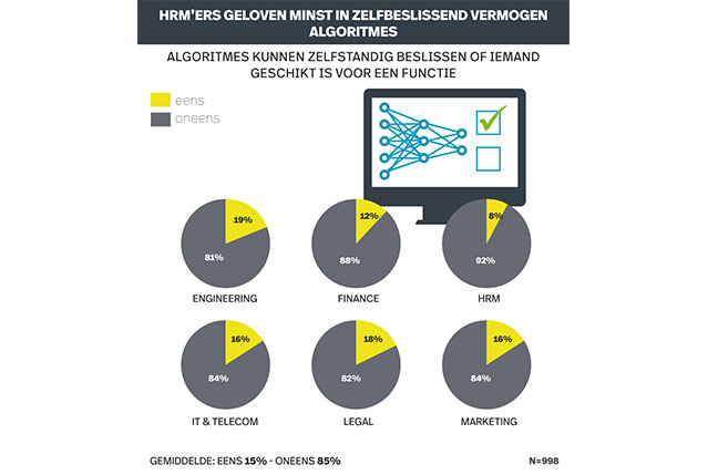 Infografic recruitment Onderzoek Online Solliciteren. Zelfbeslissend vermogen algoritmes
