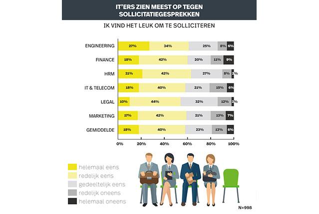Infografic recruitment onderzoek online solliciteren. Opzien tegen sollicitatiegesprek.