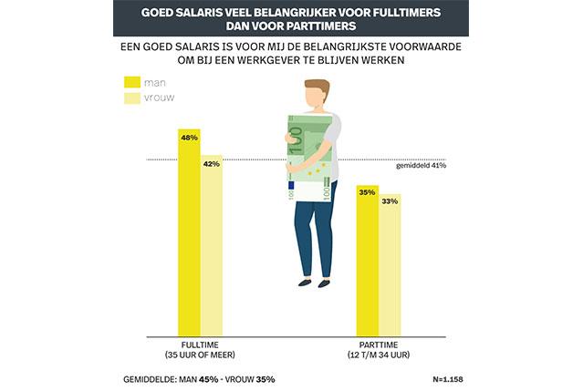 Infografic recruitment Onderzoek Retentie. Geld als motiverende factor
